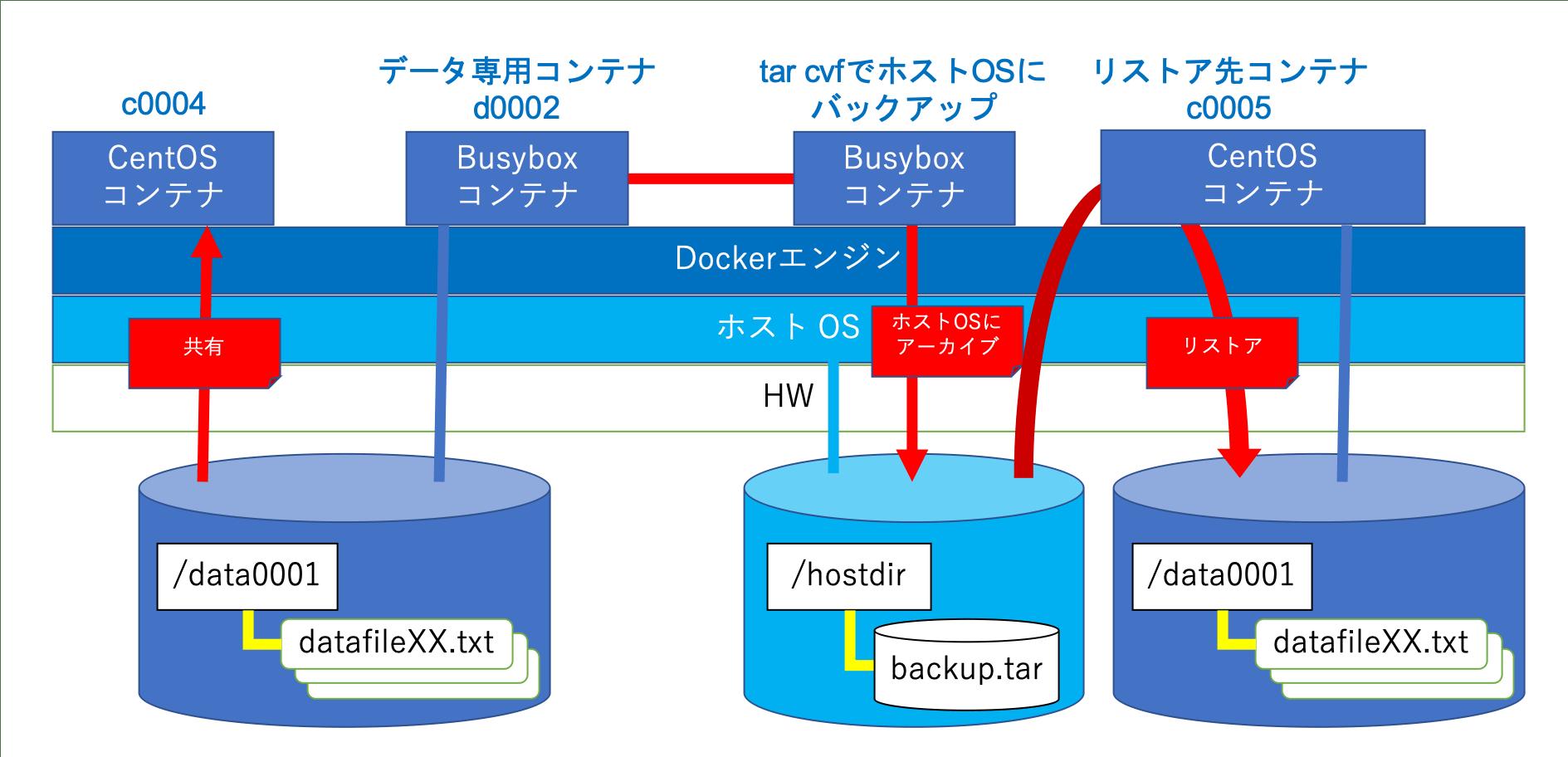 DockerDataContainer.png