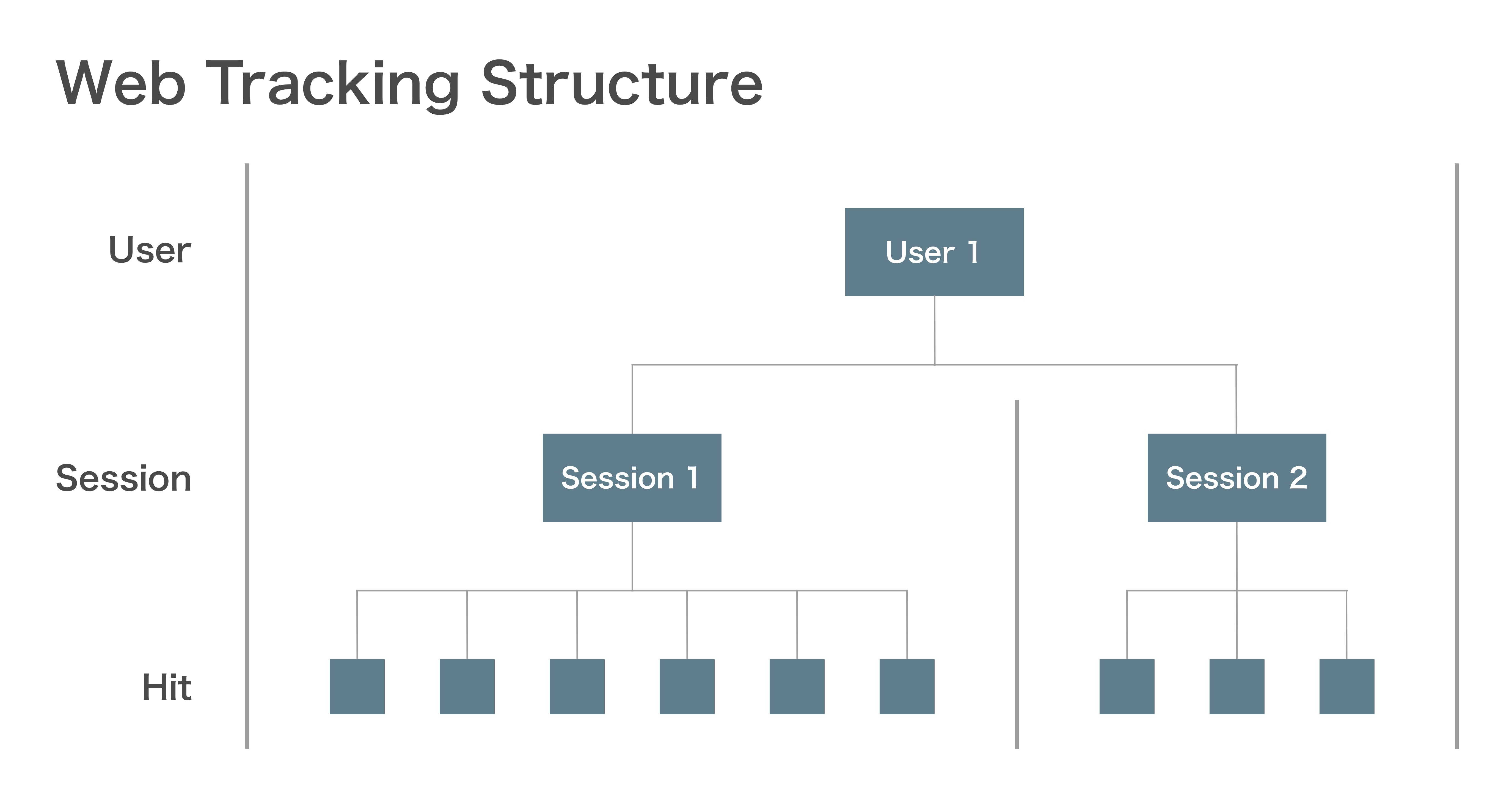 Web Tracking Structure.png