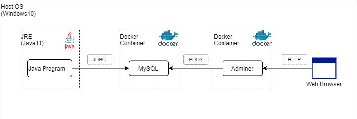 MySQL_Dockerトレーニング1.png