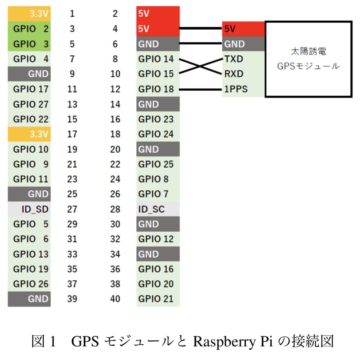 Raspberry Pi Nmea Display