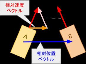 offset-vectors.png