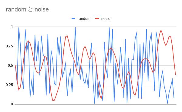 random と noise.png