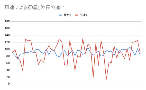 風速による振幅と波長の違い.png