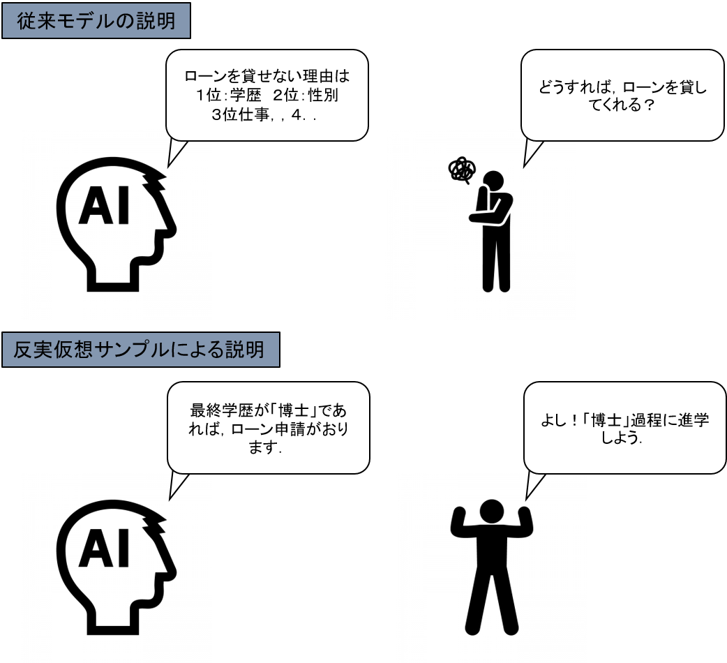 反実仮想モデルによる説明