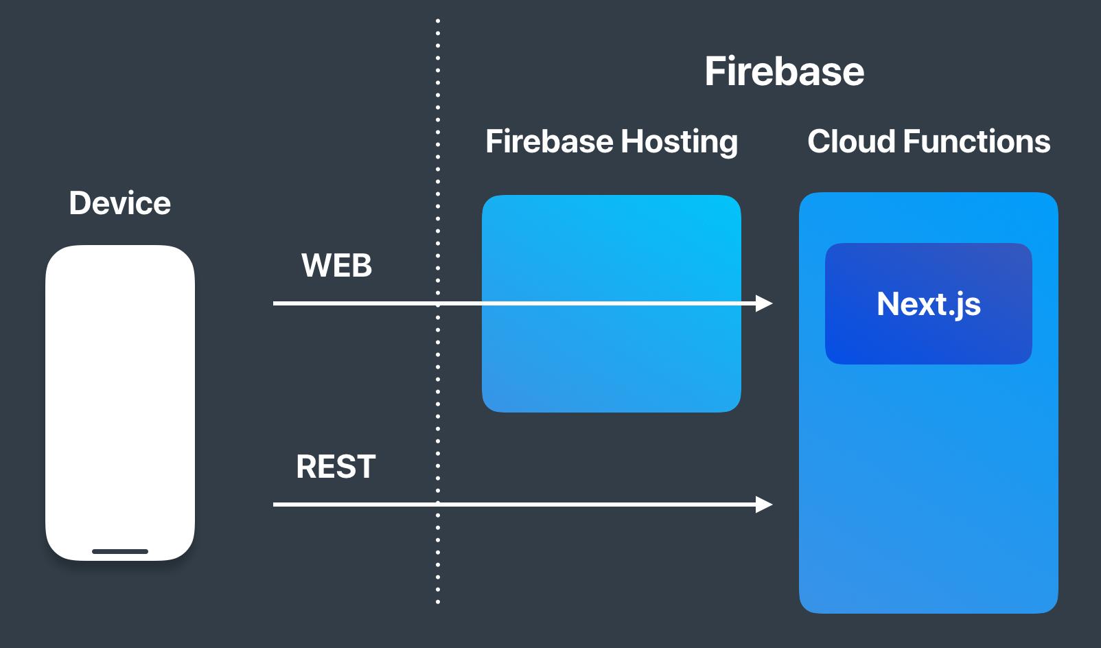Next.js on Firebase Hosting, Cloud Functions