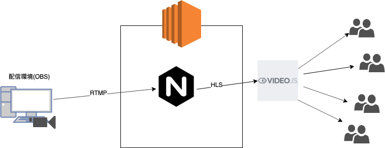 nginx-rtmp-module