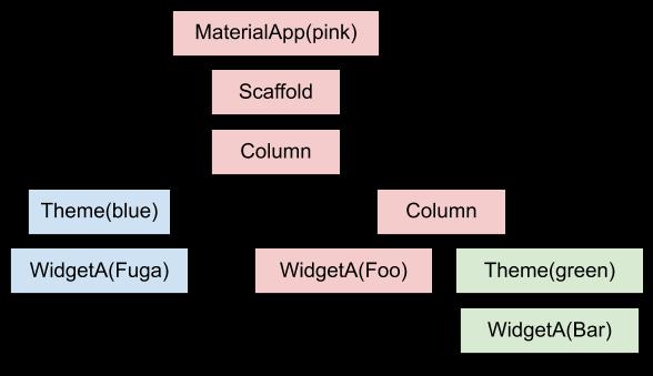 Qiita用Widgetツリー図 context.png