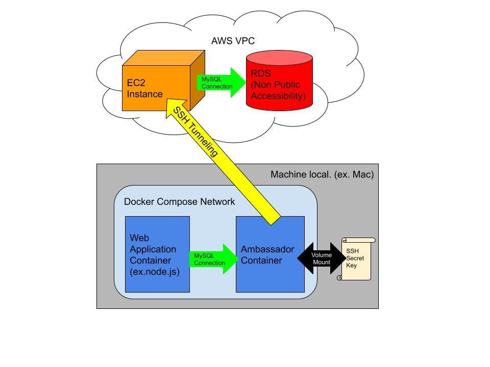 DockerCompose SSH Tunneling.jpg