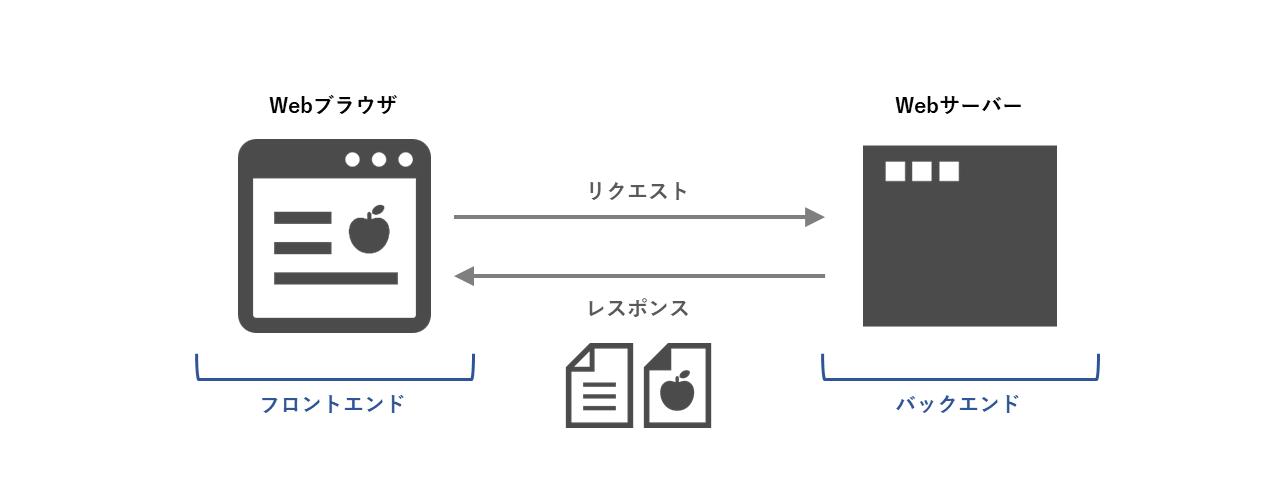 Webシステムの基本構成