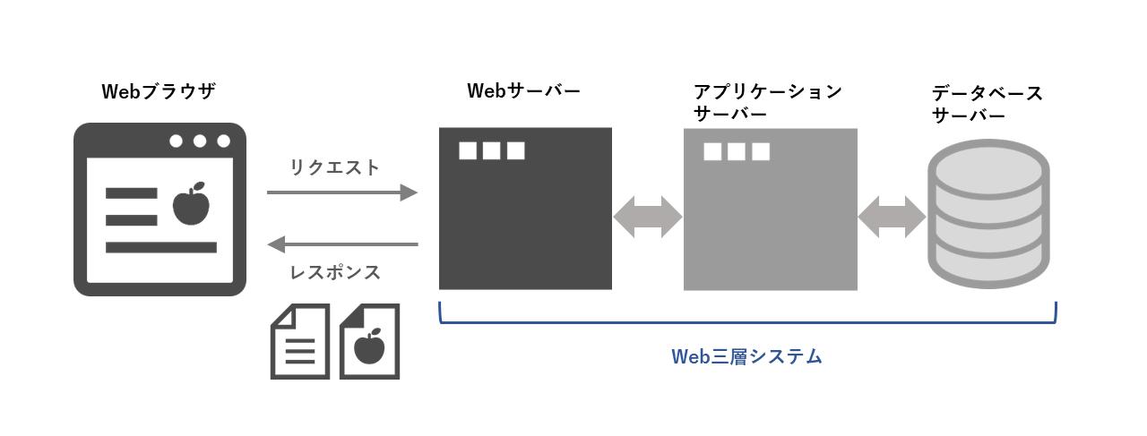 Web三層システム