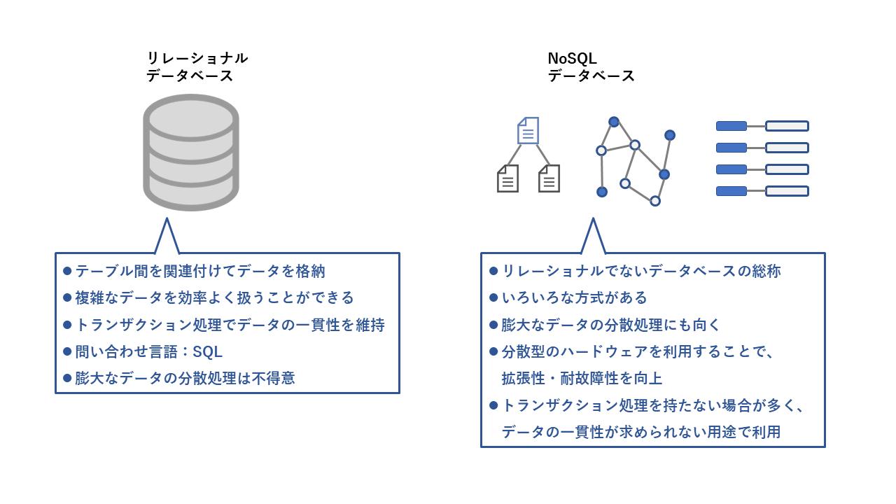 NoSQLデータベースの台頭
