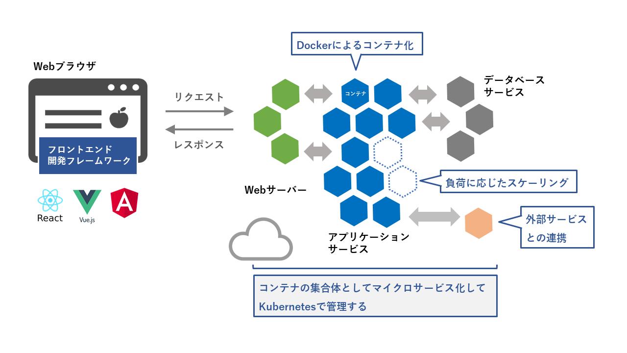DockerとKubernetesによるマイクロサービス化