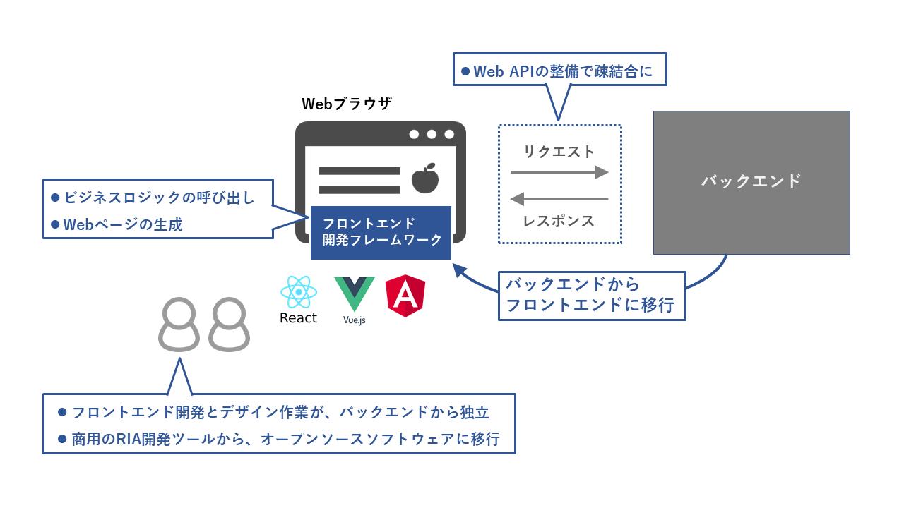 HTML5の登場/JavaScriptの機能向上