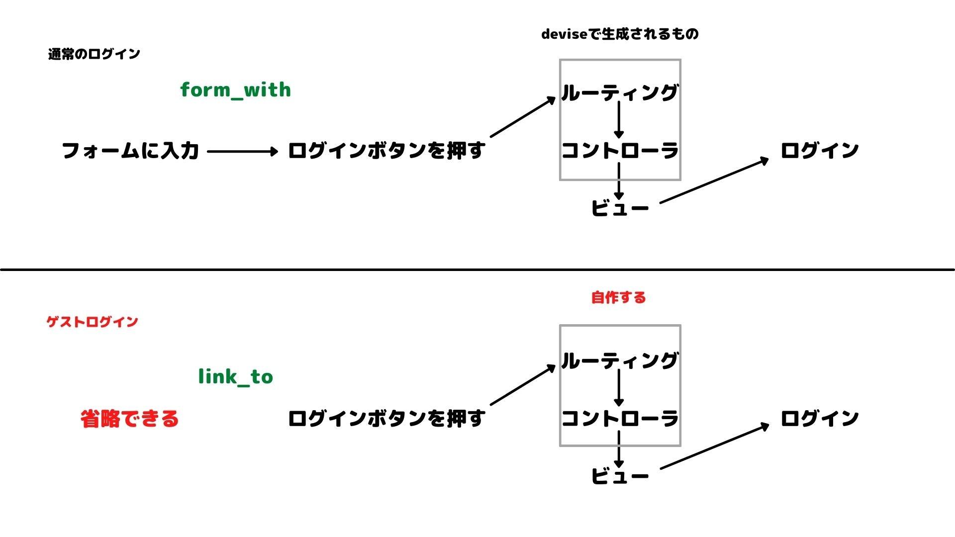 通常のログイン (1).jpg