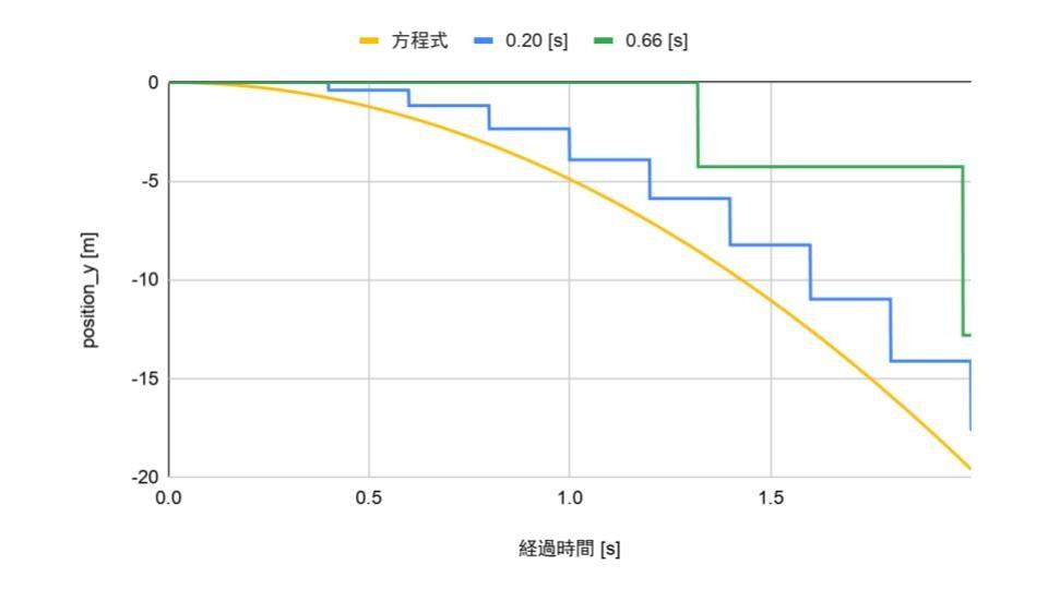 [Qiita] 落下位置のグラフ.jpg