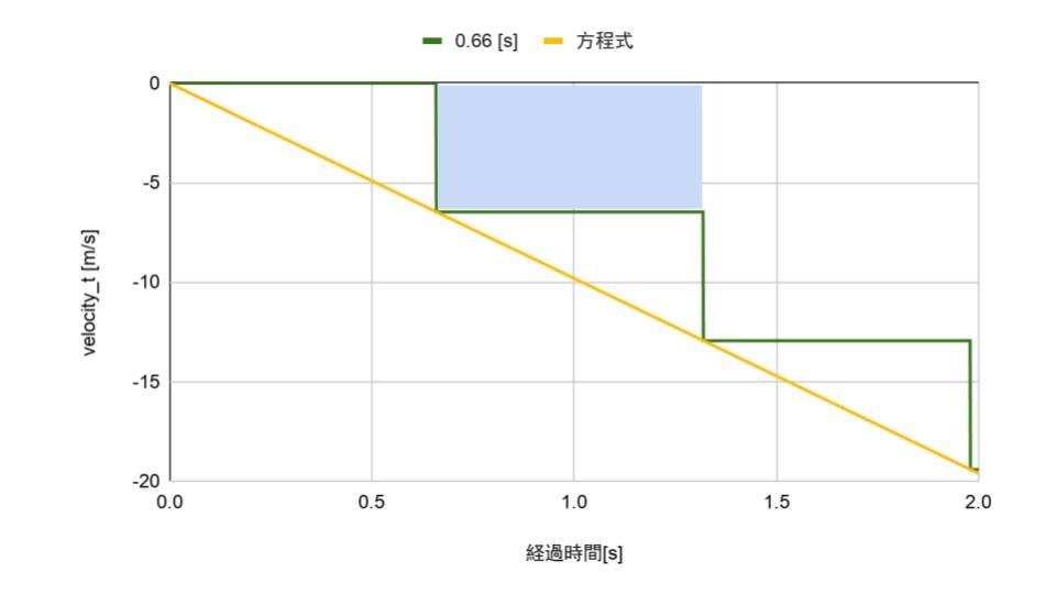 [Qiita] 落下のグラフ-3.jpg
