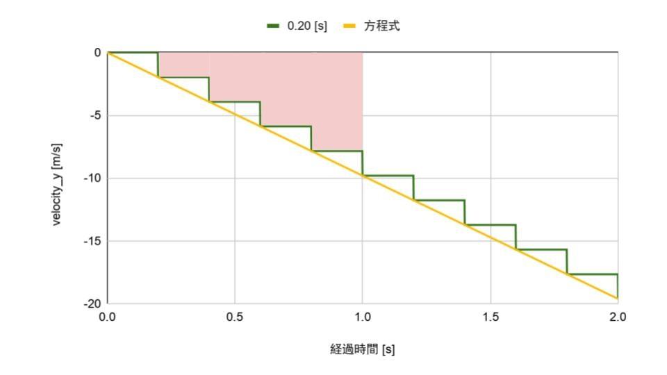 [Qiita] 落下のグラフ.jpg