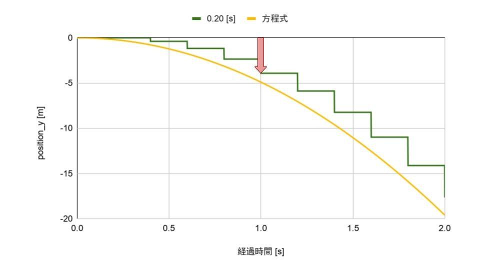 [Qiita] 落下のグラフ-2.jpg