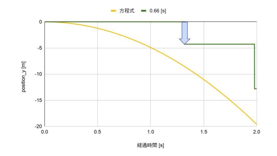 [Qiita] 落下のグラフ-4.jpg