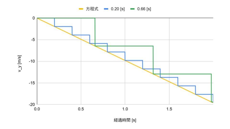 [Qiita] 落下速度のグラフ.jpg