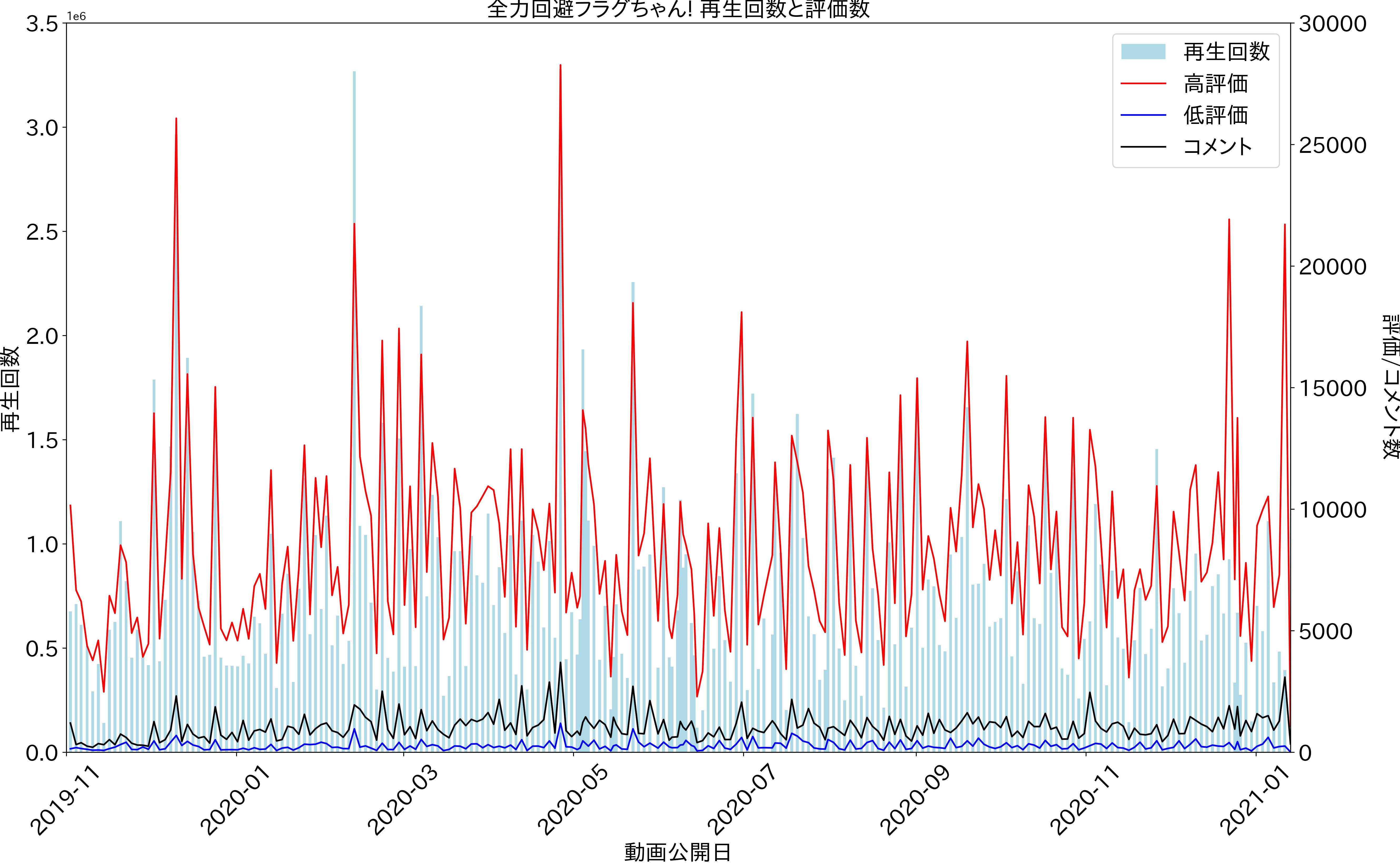 2021-01-13_flag_videos_statistics_graph.png
