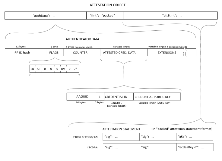 fido-attestation-structures.png