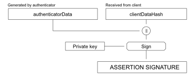 fido-signature-formats-figure2.png