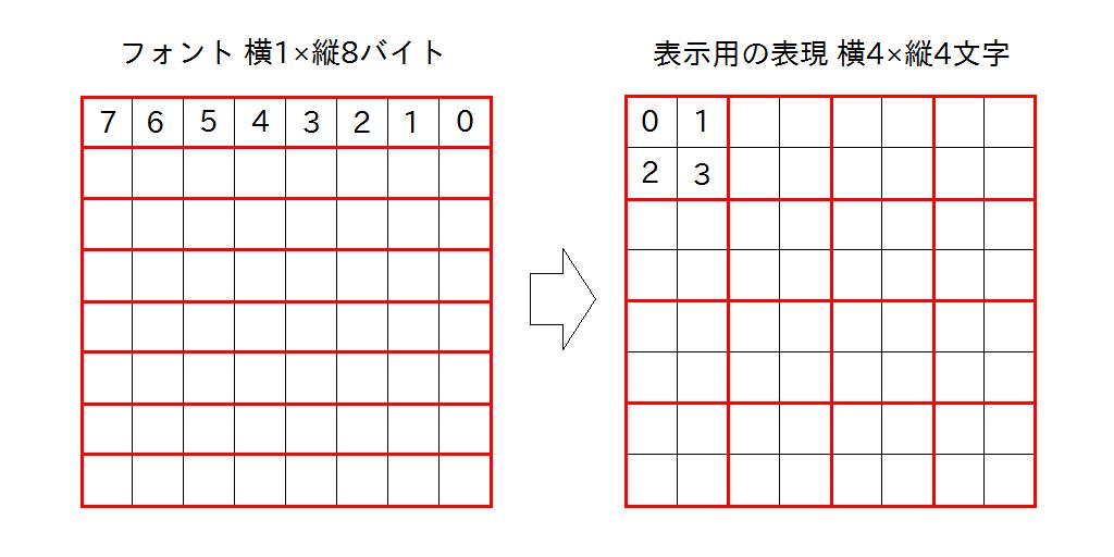 フォントデータから表示用の表現への変換