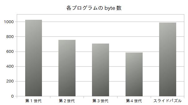 各プログラムのbyte数グラフ