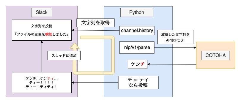 TTflow.jpg