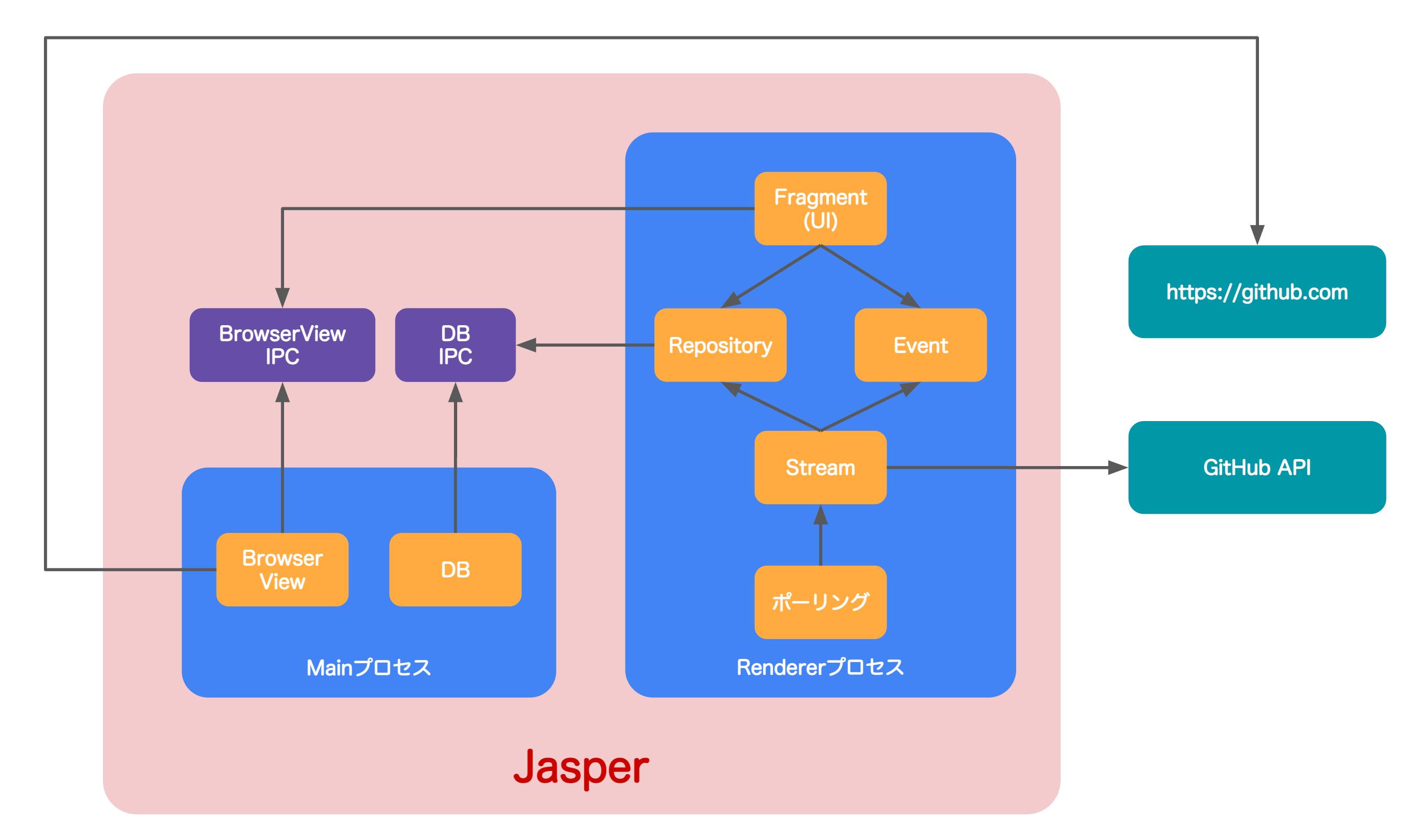 https://raw.githubusercontent.com/jasperapp/jasper/master/architecture.png
