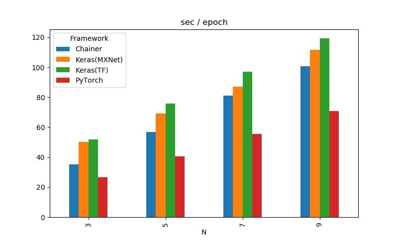 対決!RTX 2080Ti SLI vs Google Colab TPU ~Keras編~ - Qiita