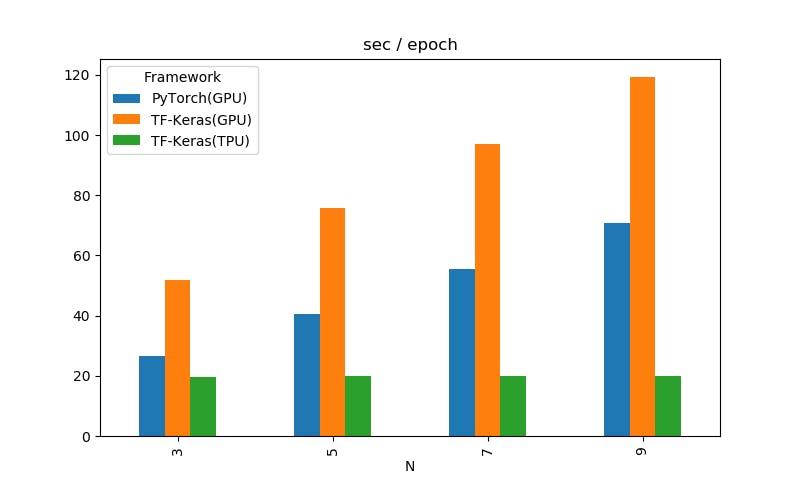 Google ColabのTPUで対GPUの最速に挑戦する - Qiita