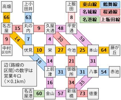 名古屋市営地下鉄の路線網