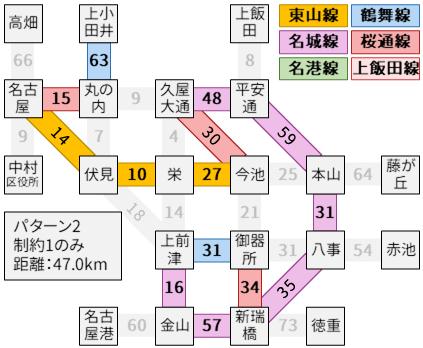 制約1のみでパターン2の最長経路