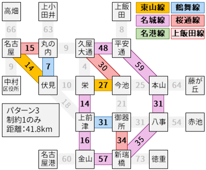 制約1のみでパターン3の最長経路
