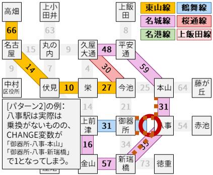 パターン2で乗換を5回まで許容すべき理由