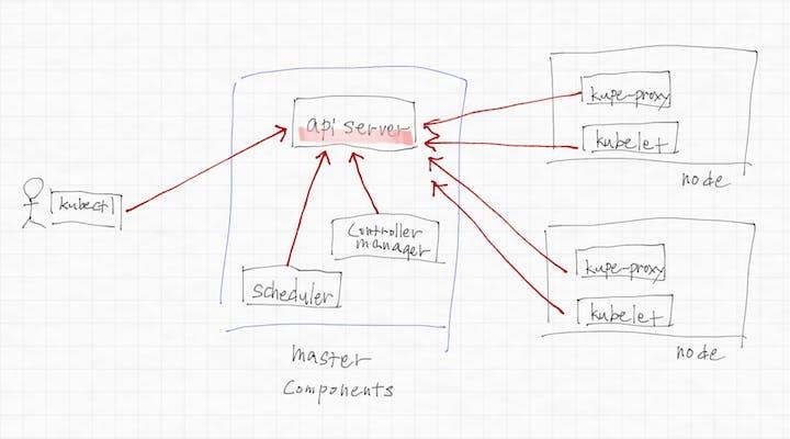 apiserver is central server