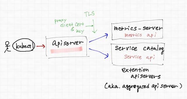aggregated api server