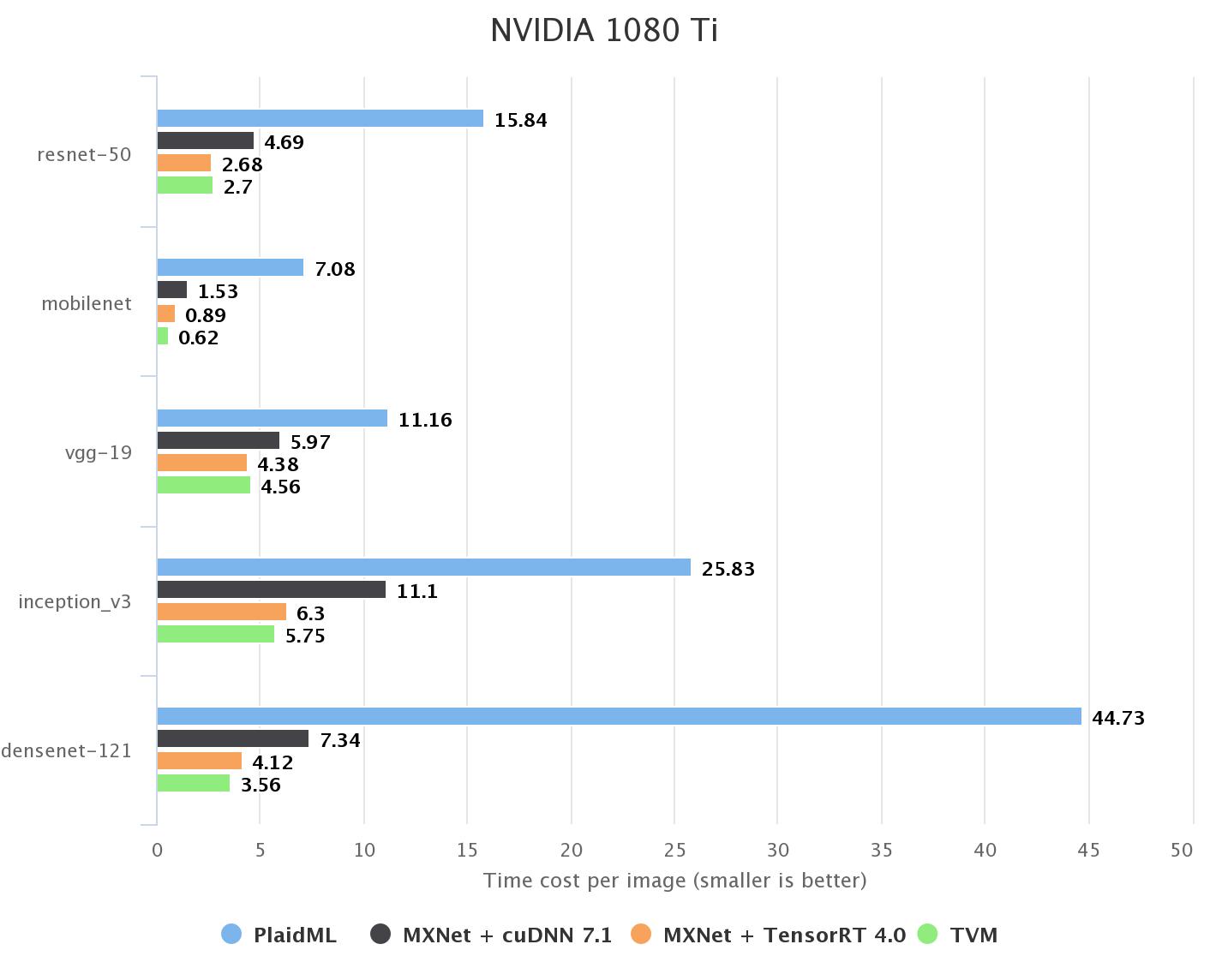 TVM nVidia GPU Benchmark