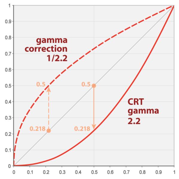 ガンマ補正のグラフ