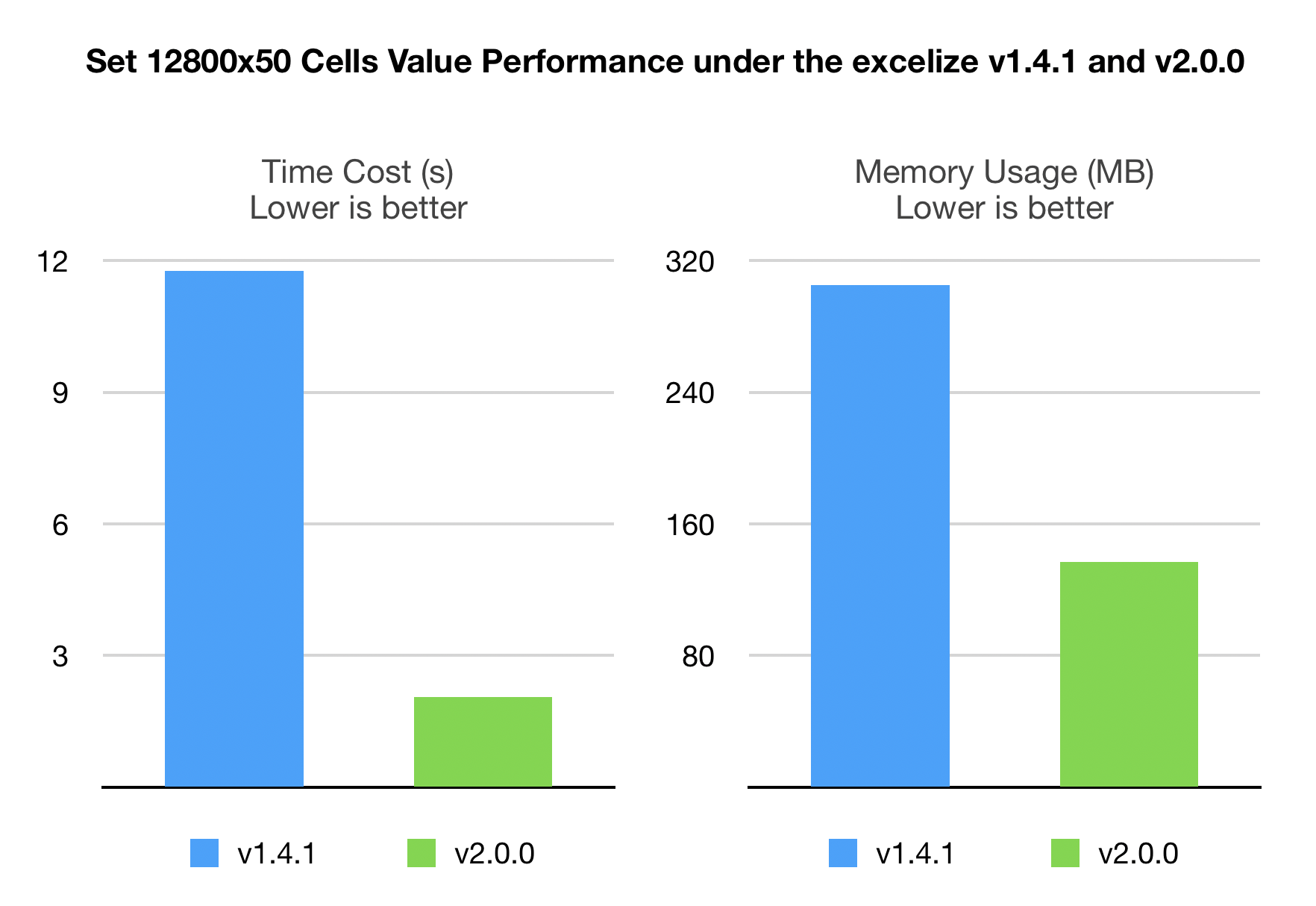Excelize version 1.4.1 vs 2.0.0
