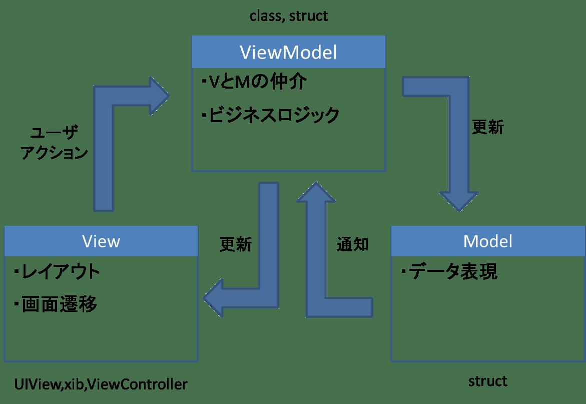 mvvm1