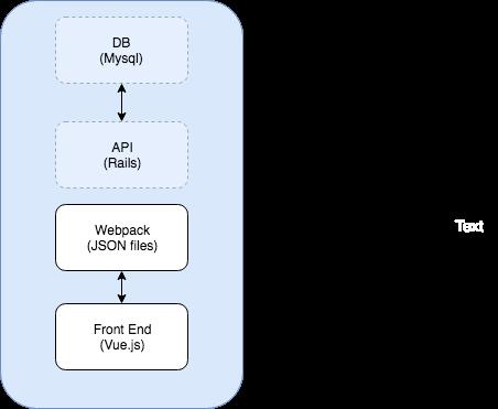 webpack-dev-server