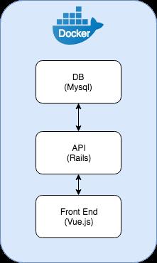 Docker and Rails