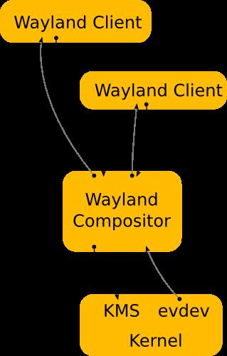 waylandアーキテクチャ