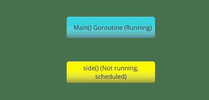 goroutineの状態図