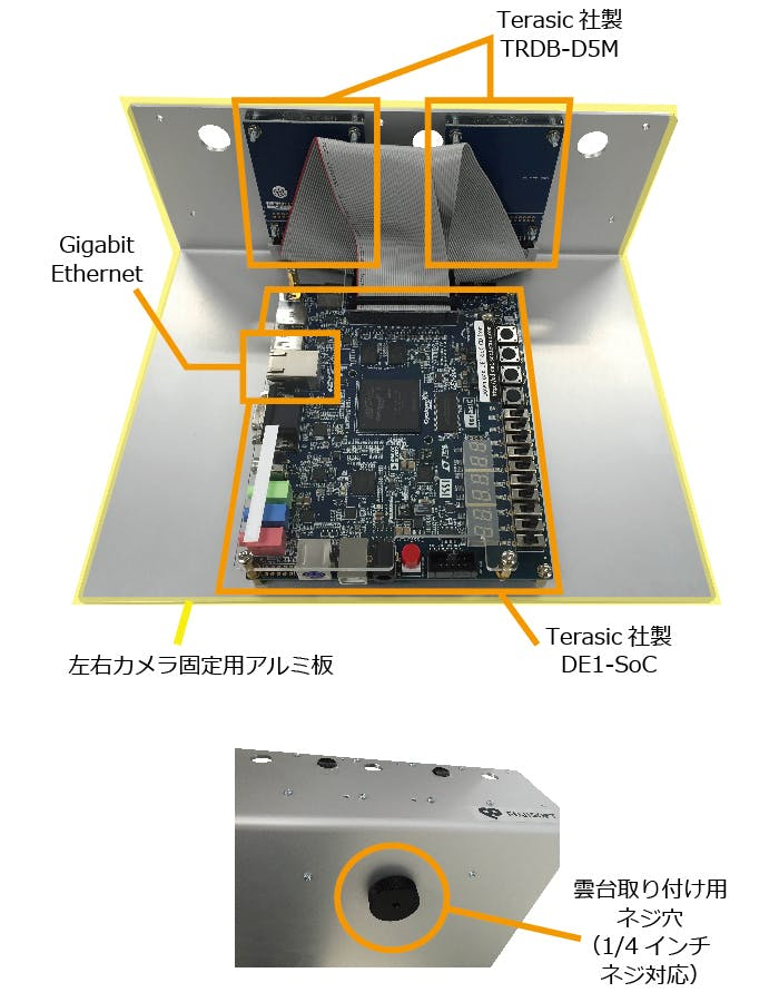 「Stereo Vision IP Suite」の評価キット