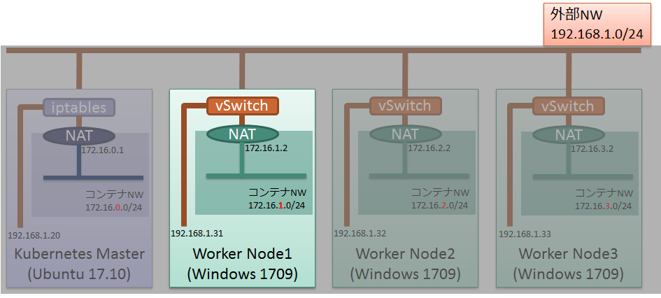 Windows Node